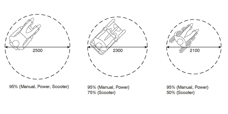 diagrams showing different turning circles used by mobility devices